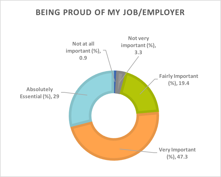 To be proud of one's job and employer