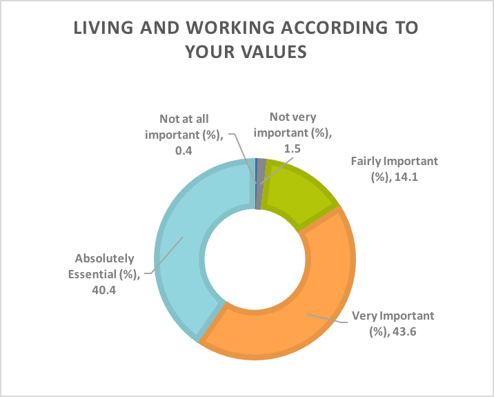 Living and working according to your values