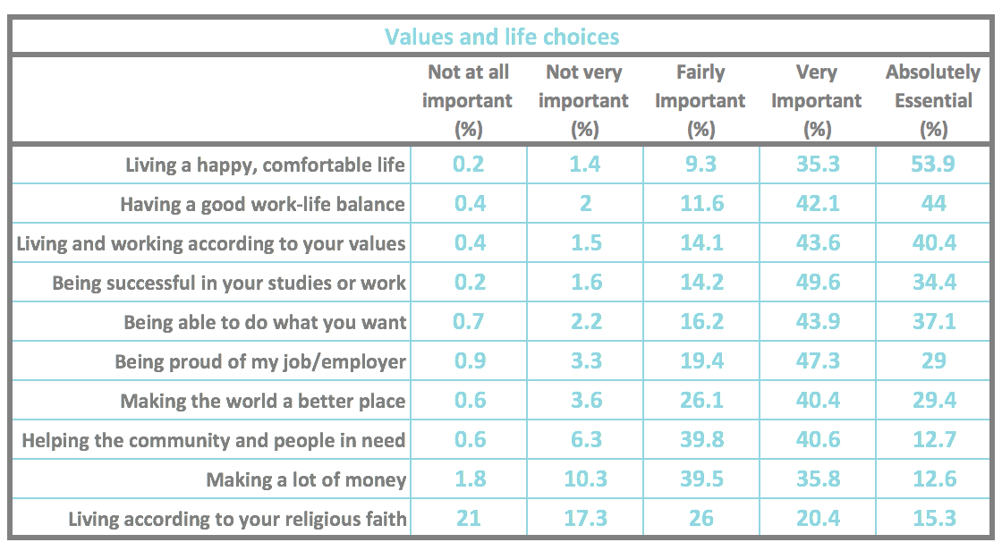 Prioritizing Values and Life choices