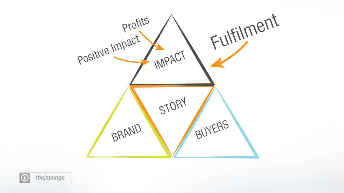 What is an Impact Model and why does my business needs one?