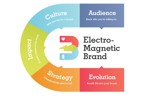 ElectroMagnetic Brand Method