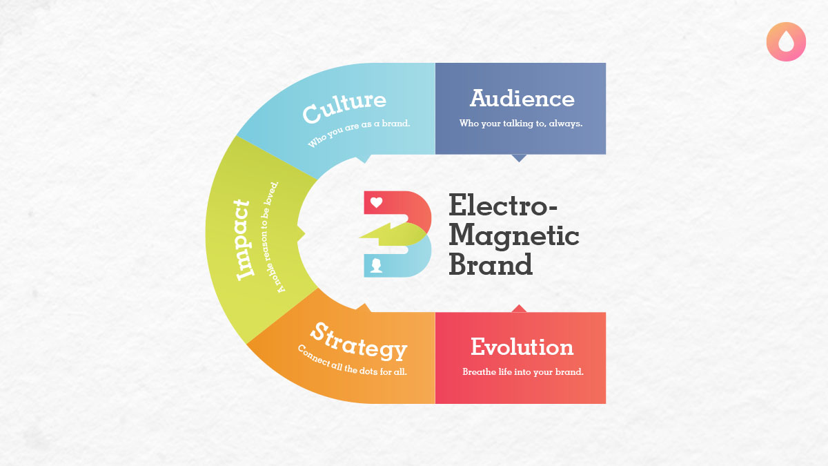Sponge ElectroMagnetic Brand Method